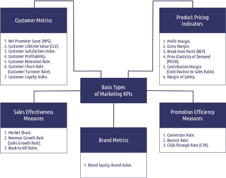 List Of The 20 Best Marketing Metrics And Kpis Examples Of Sales