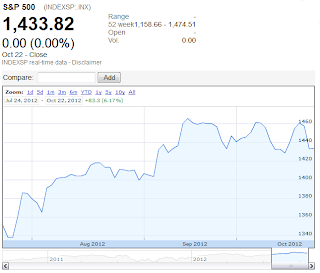 Google Finance: S&P 500, 1 August 2012 through 22 October 2012