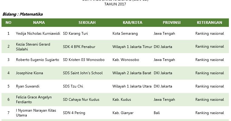 Hasil Osn Sd Tingkat Provinsi 2017 Gatra Guru