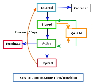 OracleAppsnFusion Oracle Service Contracts - Part-III (Status - service contract