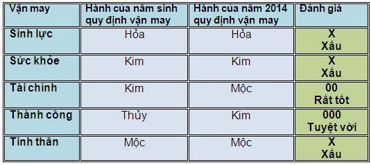 5 vận may chính của người tuổi Tân Tỵ năm 2014