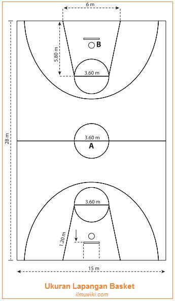 Ukuran Dan Gambar Lapangan Papan Pantul Bola Dan Keranjang Permainan Basket Sejarah Singkat Basket