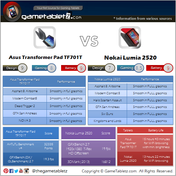 Asus Transformer TF701T vs Nokia Lumia 2520 benchmarks and gaming performance