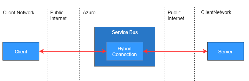 Secure tunnel using Hybrid Connections