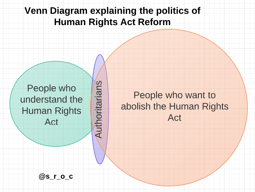 human rights act venn diagram update