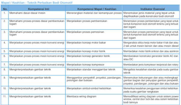 Kisi-Kisi Pretest PPG SMK 2018 Teknik Perbaikan Bodi Otomotif