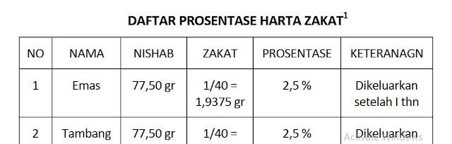 Kajian Zakat (Pengertian, Yang Wajib Dizakati, Nishab Zakat, Penerima Zakat dan faidah/Hikmah Zakat)