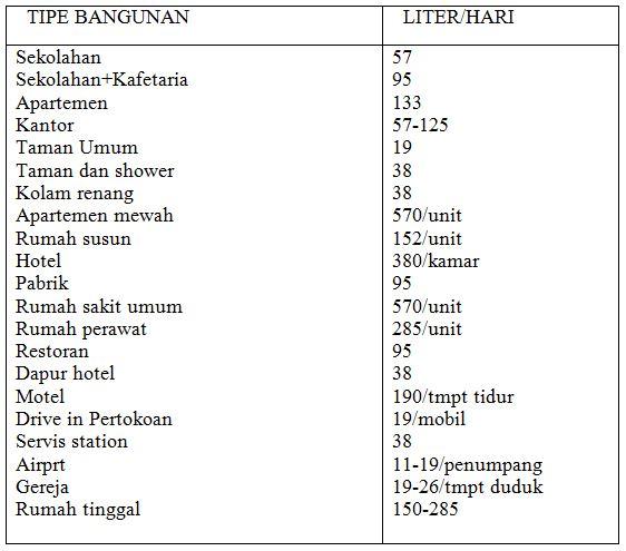 Tabel 7 Tabel Kebutuhan air menurut tipe bangunan