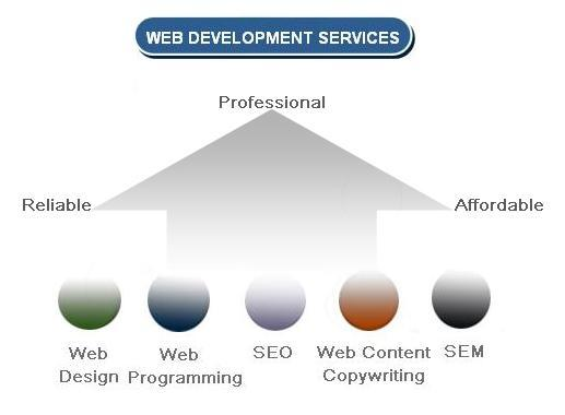 web-design-and-development-service