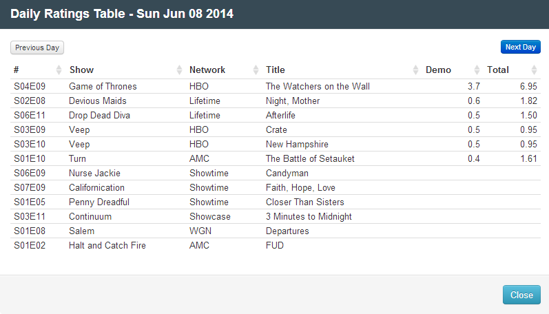 Final Adjusted TV Ratings for Sunday 8th June 2014