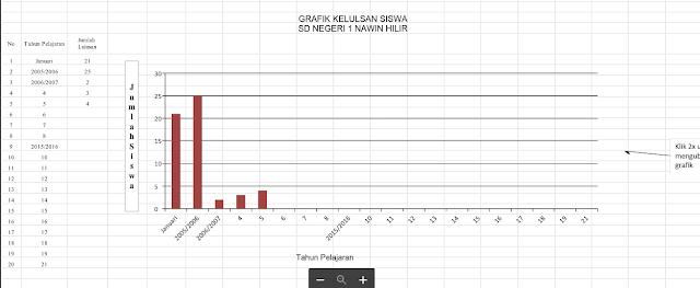 Unduh Grafik Data Kelulusan Siswa/Peserta Didik