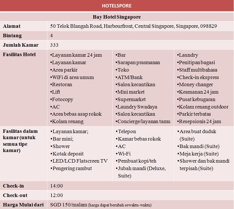 Ini adalah tabel yang berisi data fasilitas, alamat dan harga kamar termurah Bay Hotel Singapore.