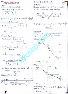 résumé d'optique géométrique s2 smpc