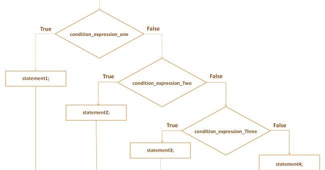 If else Ladder Statement in C Programming