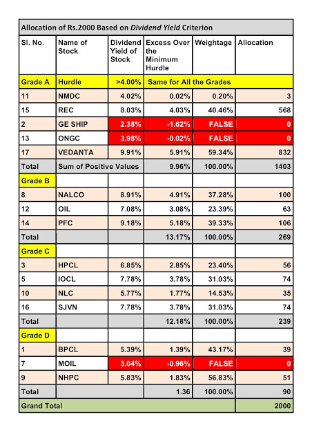 Glorious Indian Stocks to Buy this August 2018 : Allocation Based on Dividend Yield Criterion