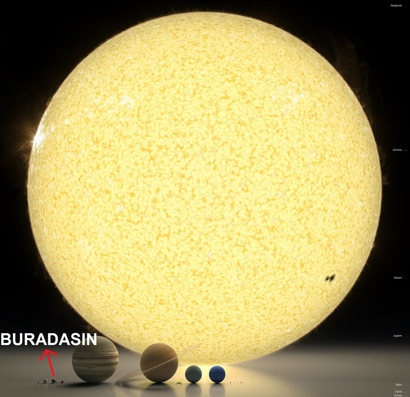 Güneş Dünya Karşılaştırması