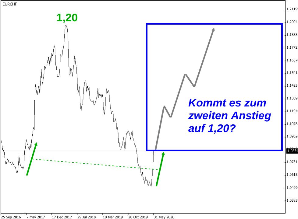 Wechselkurs Euro - Schweizer Franken 2017-2020 (Liniendiagramm)