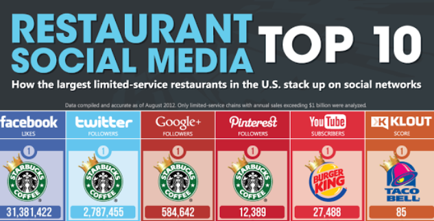 Top 10 Restaurants In Social Media [Infographic]