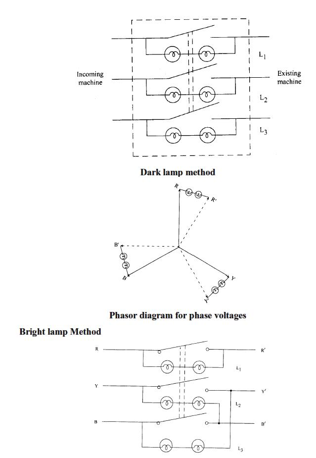 A media to get all datas in electrical science dark lamp dark lamp method of synchronizing an alternator with the bus bar ccuart Images