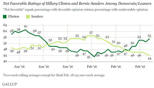 Gallup Polling reports Hillary Clinton's Net Favorable Approval Rating has surpassed Sen. Bernie Sanders by 11 points
