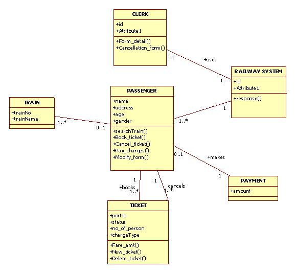 sequence diagram for airline reservation system
