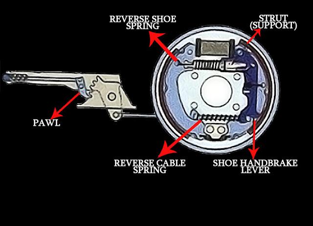 handbrake-emergency-brake-system