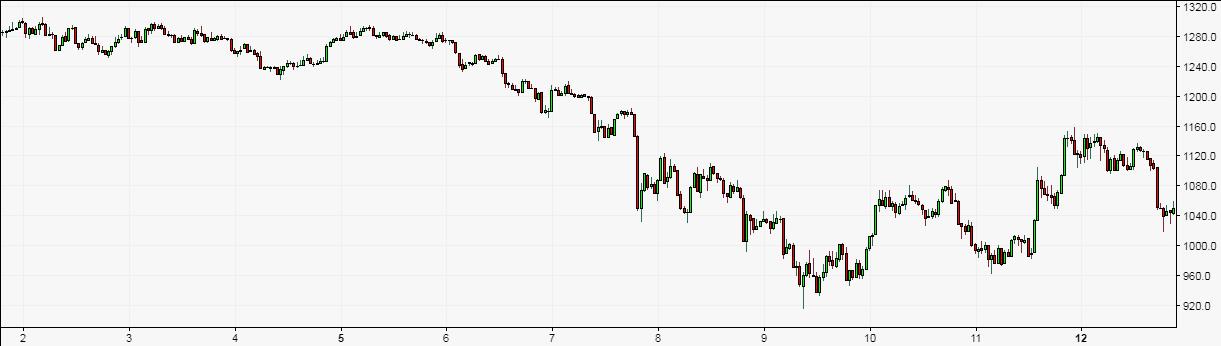Состояние Bitcoin Cash