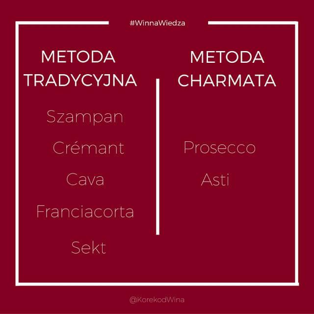 metoda tradycyjna a metoda charmata