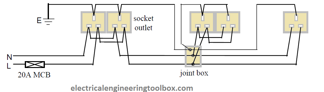 how to wire socket outlets in a domestic installations learning rh electricalengineeringtoolbox com wiring a socket outlet circuit wiring diagram socket outlet