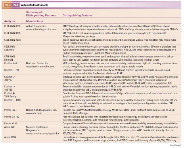 Chapter 27 - Instrumentation in Hematology