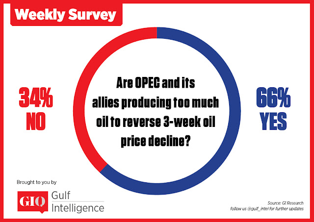 OPEC & non-OPEC States are Producing Too Much Oil to Reverse Crude Price Decline, GI Markets Survey Says