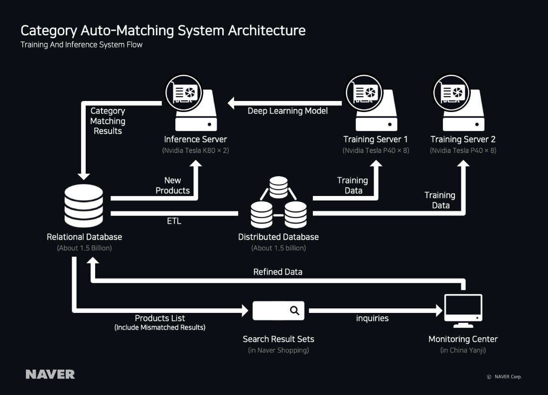 Category Auto-Matching System Architecture