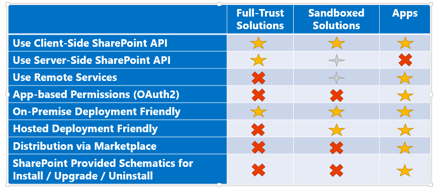 sharepoint 2013 components diagram honeywell thermostat rth6350d wiring fix: introduction to app model - a primer