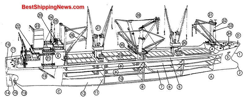 pembahasan-lengkap-kapal-kargo-atau-cargo-ship