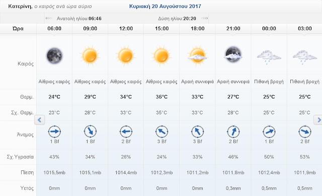 Ο καιρός σήμερα Σάββατο 19 Αυγούστου 2017 στην Κατερίνη