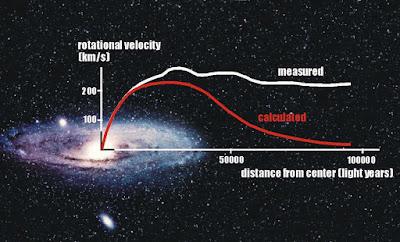 Rotazione delle galassie nuovi indizi