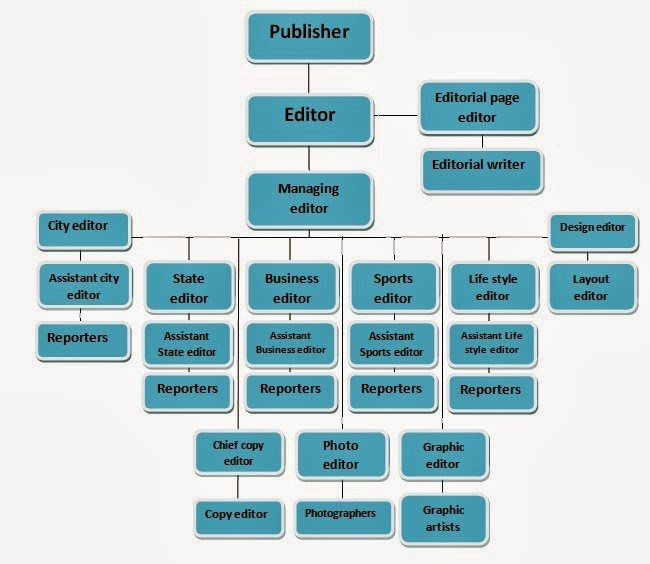 A2 Media Blog: Newspaper Industry Organizational Structure