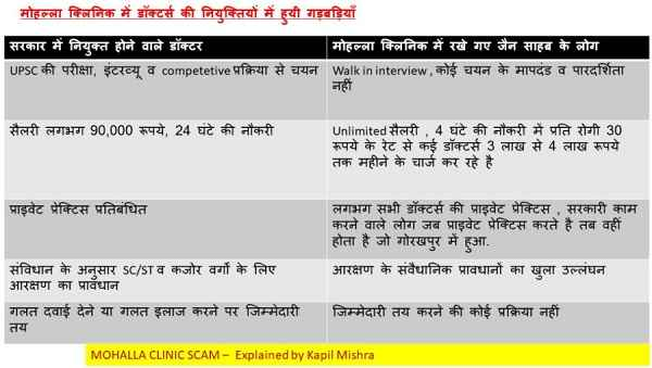 kejriwal-mohalla-clinic-scam-2