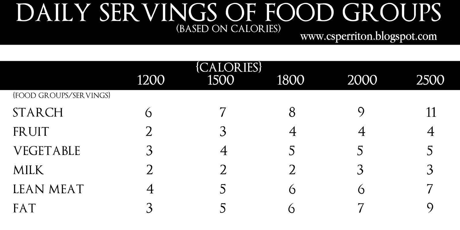 Cholesterol Food Chart