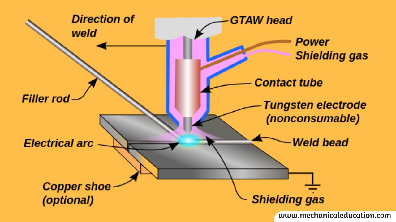 Tungsten Inert Gas Welding Process, advantages ...