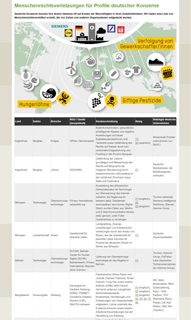 Oxfam-Liste: Menschenrechtsverletzungen deutscher Konzerne