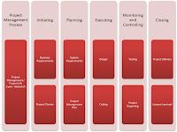 project%2Bmanagement%2Bprocess%2Band%2Bproject%2Blife%2Bcycle - Project Management Life Cycle vs Project Management Process
