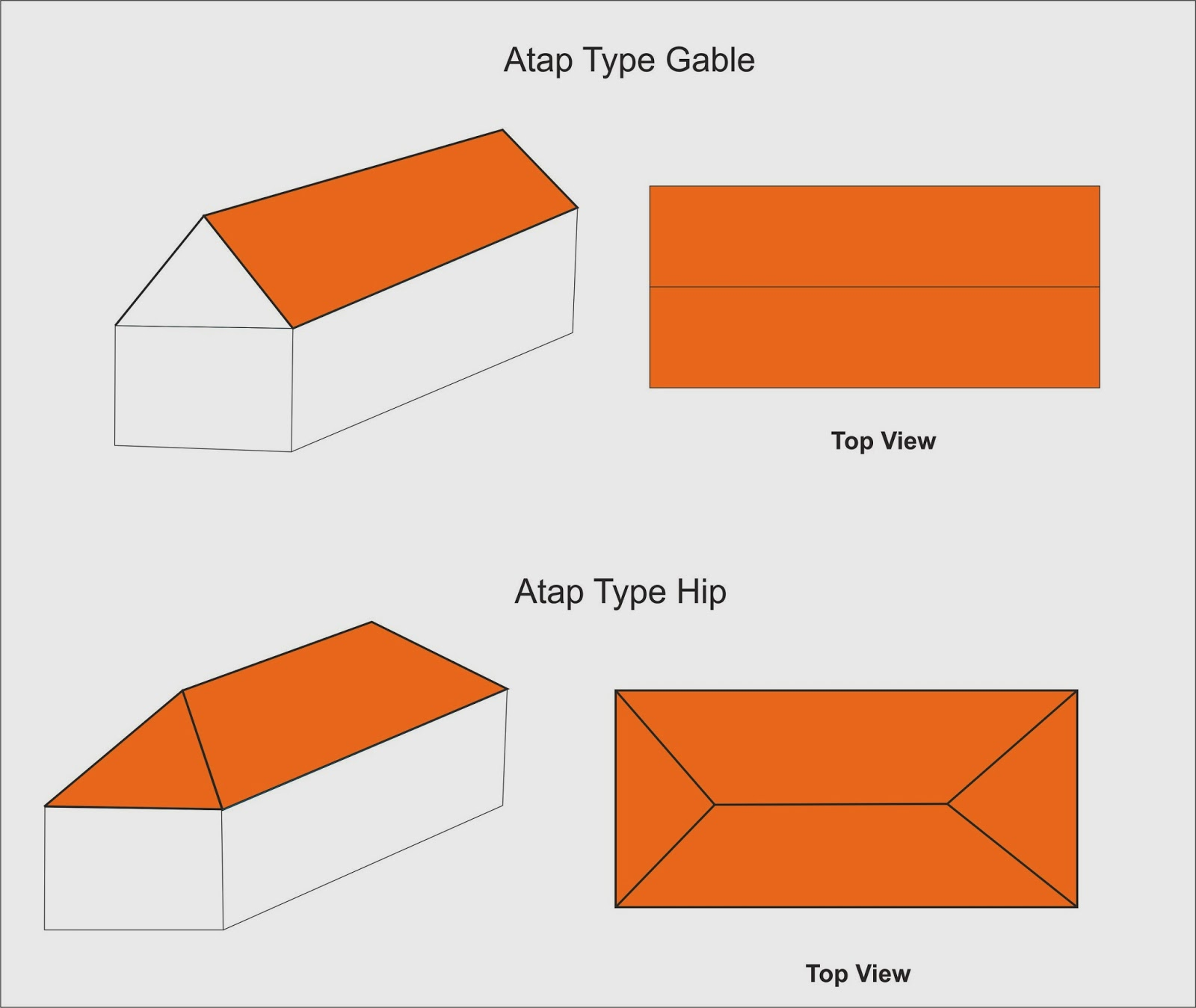 Cara Menghitung Luasan Atap Bangunan m2 Artikel Teknik