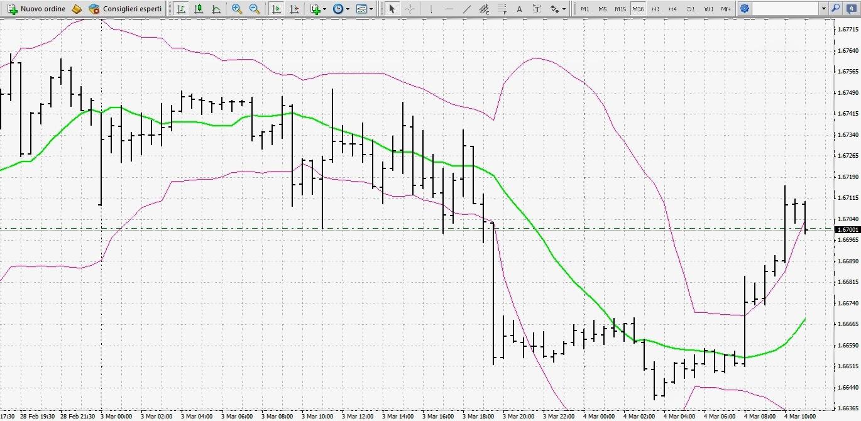 Day Trading Strategie Forex: perché l'analisi di lungo periodo è fondamentale? 2