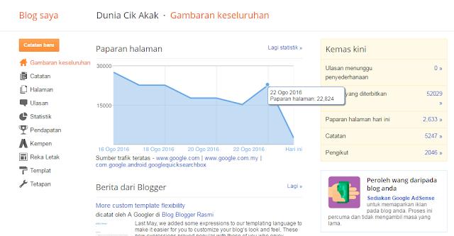 Sewa Tapak Iklan Murah Di Blog...Berbaloi Ke Beriklan Di Blog Cik Akak