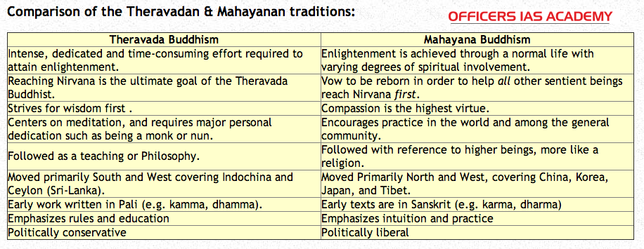 Ias Preparation Simplified Like Never Before Buddhism In Ancient