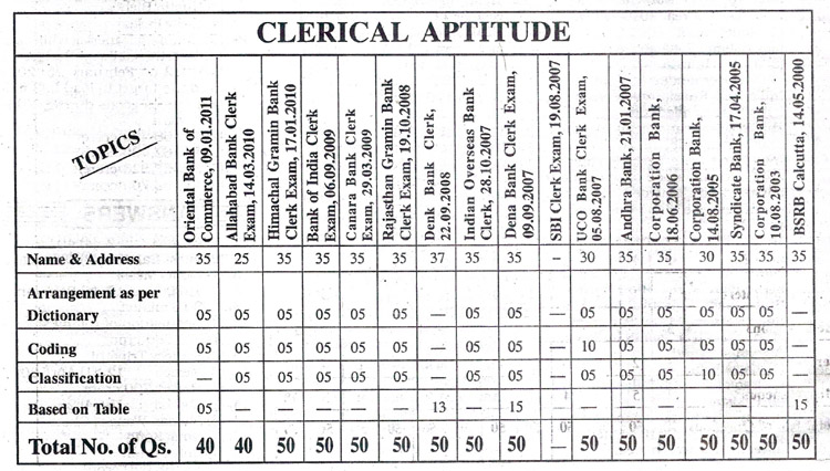CLERICAL APTITUDE QUESTIONS TOPIC-WISE DISTRIBUTION OF