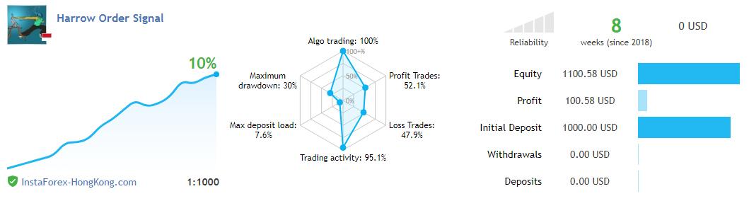 Apakah Ada Robot Trading Forex (EA) Selalu Profit