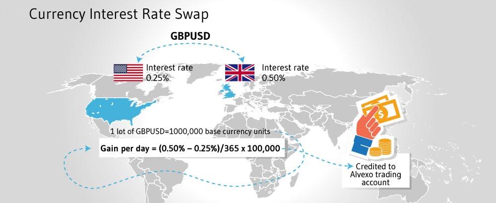Свопын хүү гэж юу вэ? What is a Swap Rate?
