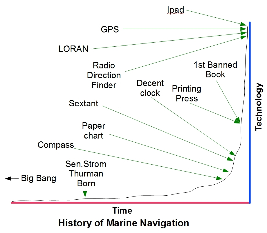 Q Marine Technology and technology was now